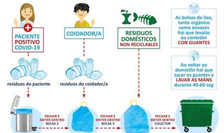 Manexo do lixo nos domicilios con persoas positivas en coronavirus ou en corentena